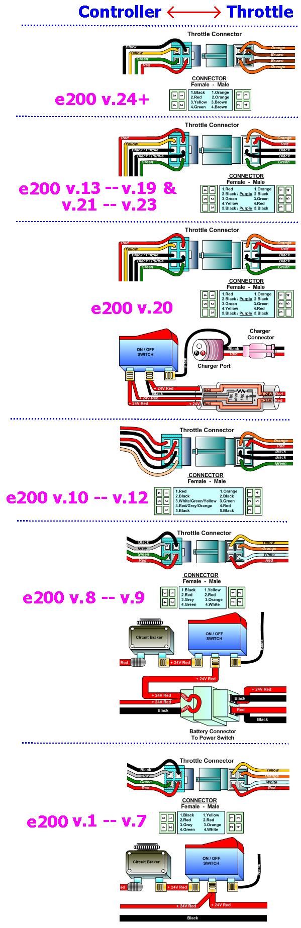 Controller Varianten  U2013 E